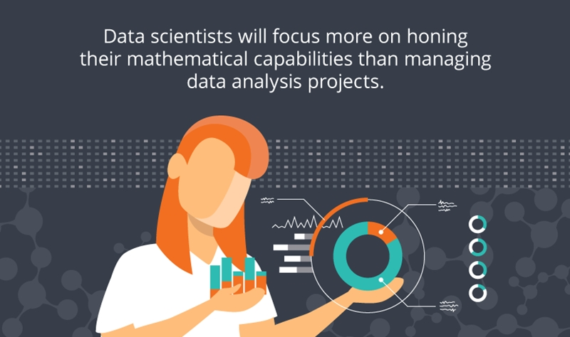 Data scientists will spend more time modeling and less time retrieving data.